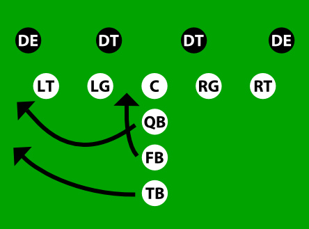 football-option-diagram