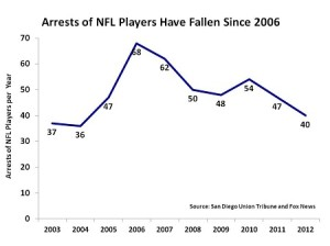 nfl arrests chart