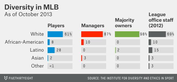 Diversity in MLB