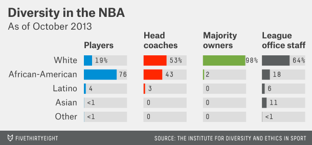 Diversity in the NBA