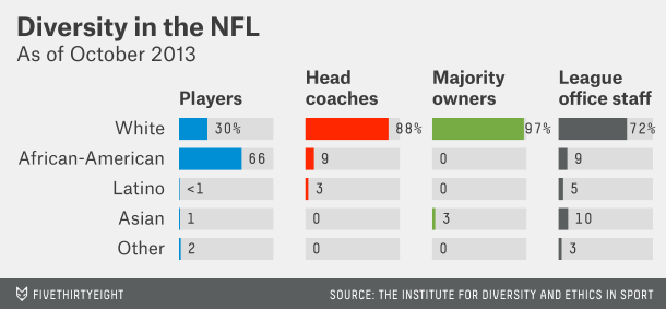 Diversity in the NFL