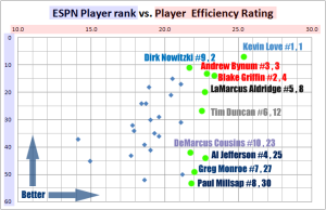 ESPN PER ranking