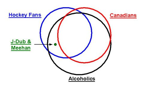 hockey-venn-diagram