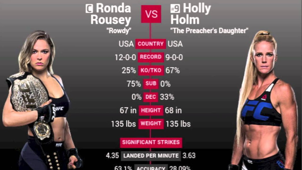 Rousey Holm stats