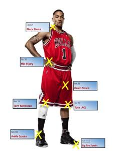Derrick Rose injuries