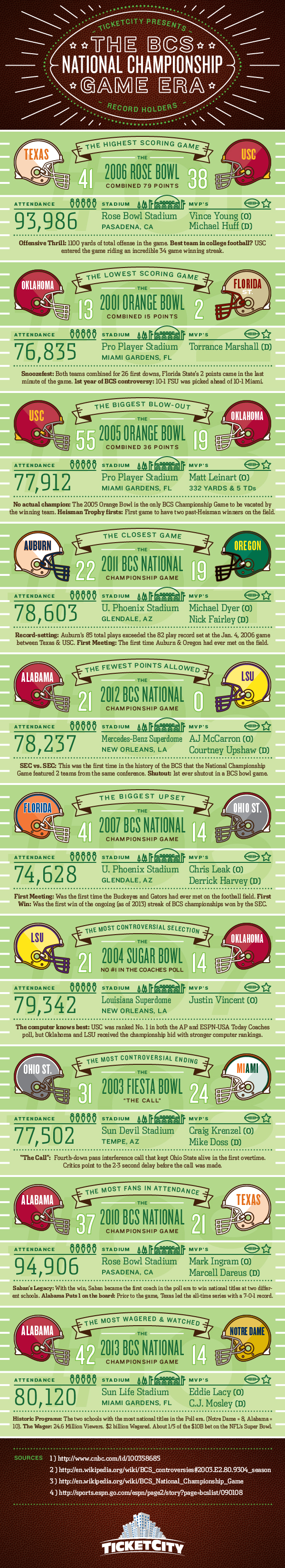 TicketCity_BCS+Infographic_Concepts_Final