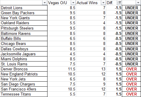 Vegas Over Unders Right 2013 Season