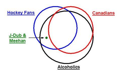 hockey-venn-diagram