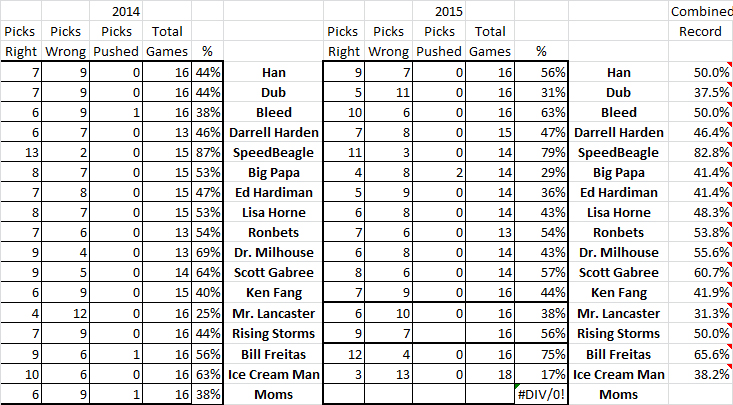 2014 15 NFL PICK RESULTS