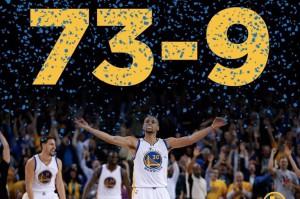 Warriors win 73