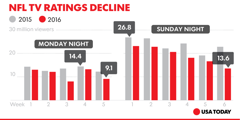 nfl-ratings-down
